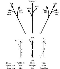 The Truth And Lies About Proper Club Angles Mitchell Golf
