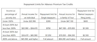 Repaying Aca Tax Credits Maineoptions