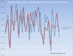 Tsx 50 Year Chart A Review Of Tsx Composite Vs S P 500 Returns