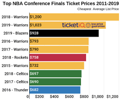 How To Find Cheapest Tickets For 2019 Nba Playoffs The Finals