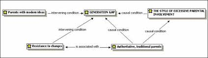 the generation gap essay generation gap essay cfbbdada png essay on describe the generation problem of evil essay theory of
