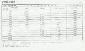 Load Chart Crane 25 Ton Kato Silicon International Pvt Ltd
