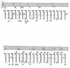 The Clarinet Of The 21st Century Ii 3 Alternate Fingerings