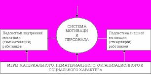 Мотивационые механизмы на примере предприятия Реферат Реферат механизмы мотивации