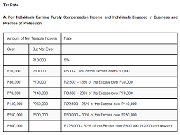 Bir Tax Chart How To Properly Pay Taxes For Your Commissions Unity