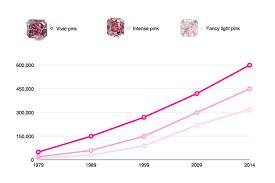 Fancy Color Diamond Price Chart Pink Diamond Price Chart Www Bedowntowndaytona Com