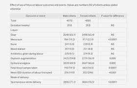 Fetal Heart Rate Chart Gender Five Myths About Guessing Your Babys Gender Busted By