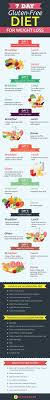 Gluten Free Diet For Weight Loss