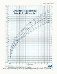 Boy Height Chart Calculator Growth Charts Boys Calculator Who Growth Charts Calculator
