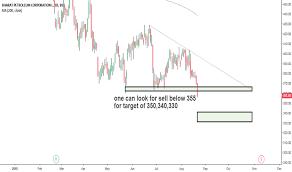 Hindustan Petroleum Dip Chart Bpcl Stock Price And Chart Bse Bpcl Tradingview India