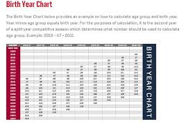 Us Youth Soccer Birth Year Chart Age Matrix Birth Year Chart
