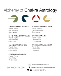 Alchemy Birth Chart Natal Time Birth Online Charts Collection