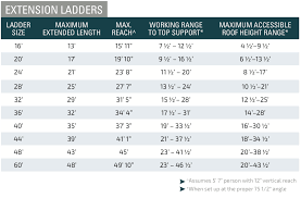 Step Ladder Size Chart 4 Things To Know About Choosing The Right Ladder