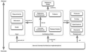 What Is Service Oriented Architecture Reference Model For Service Oriented Architecture V1 0