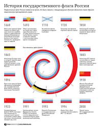 История государственного флага России РИА Новости  История государственного флага России