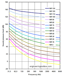 Sones Comparison Chart Nr Noise Rating Curve
