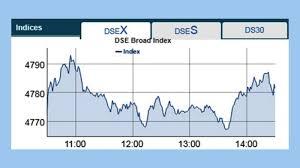Dse Index Chart Stocks Continue Gaining Streak Theindependentbd Com