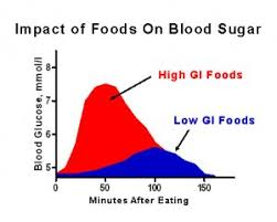 Low Glycemic Chart Glycemic Index Charts How To Use Them For Faster Fat Loss