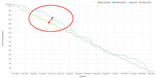 How To Manage Agile Software Releases Using Burn Down Charts