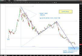 Gopro Stock Price Craters Where Will Gpro Bottom