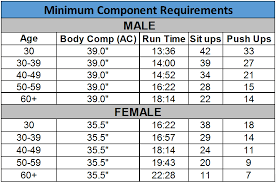 4 Air Force Physical Fitness Test Bootcamp4me Af Fitness