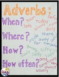 Adverb Anchor Chart 2nd Grade The Teacher Next Door