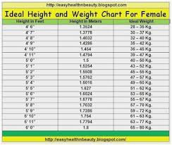 Normal Height And Weight Baby Height Weight Chart Inspirational Height Weight Charts Women