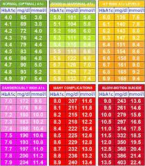 13 14 Diabetic Sugar Levels Chart Se Chercher Com