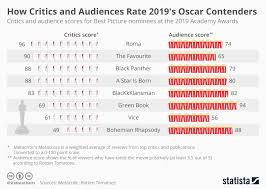 Chart How Critics And Audiences Rate 2019s Oscar