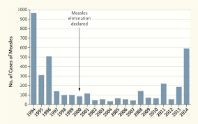 There Were More Measles Cases In 2014 Than Any Year During