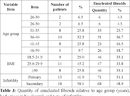 Table 3 From Sizes Numbers And Distribution Of Uterine