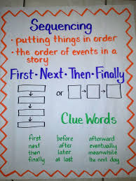 Sequencing Anchor Chart Sequencing Anchor Chart Including Two Types Of Graphic