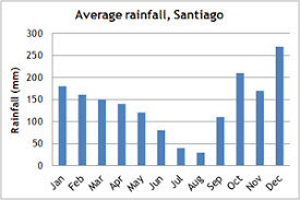 Galicia Climate Chart Spain Trekking Holidays And Spain Tours Climate Mountain