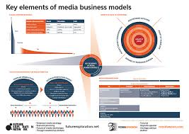 business model key elements of media business models media expert ross dawson