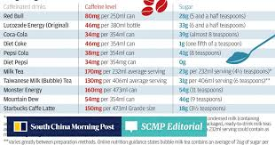 How Much Caffeine And Sugar Is In Hong Kongs Favourite