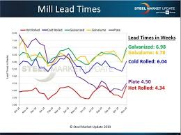 Steel Price Increase Chart Steel News Steel Mills Attempt Another Price Hike