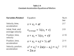 12 table 2 4 constant acceleration equations of motion variables equationnum ber velocity