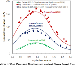 9 Core Technologies Figure 16 From High Impact Technology Compact Combustion