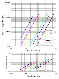 Pressure Loss Diagram Wiring Diagrams