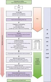 Skillful Bilirubin Level Chart Newborn Jaundice Bilirubin