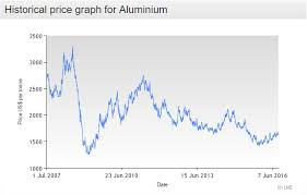 Aluminium Prices Lme Charts Aluminum Oversupply The Upside Is Limited For 2 Primary
