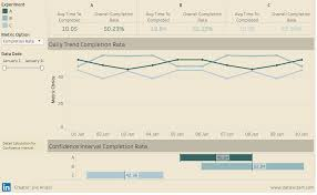 Create Confidence Interval Graph For A B Testing In Tableau