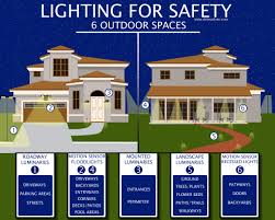 home lighting tips. 6 best outdoor lighting placements for home security lights tips f