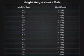 Health Weight Chart What Are Height And Weight Charts Quora