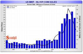 A Snapshot Of Global Silver Demand Peter Schiffs Gold News