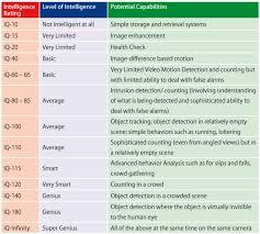 Average Iq Score Chart 30 Printable Iq Charts Iq Scores Iq Levels