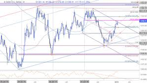 Gold Weekly Technical Outlook Price Rally Testing Trend