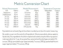 Medical Metric Chart 17 You Will Love Mass Metric Conversion Chart