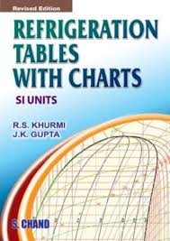 Ph Chart Interesting Refrigeration Tables With Charts SI Units Revised Edition By JK