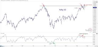 Will Us Stocks Follow Indias Path